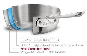 Stainless Steel Cookware Sets: A Detailed Buying Guide
